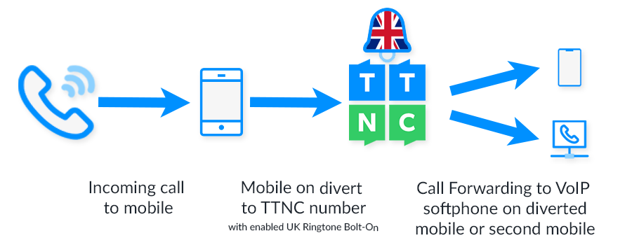 UK Ringtone Mobile