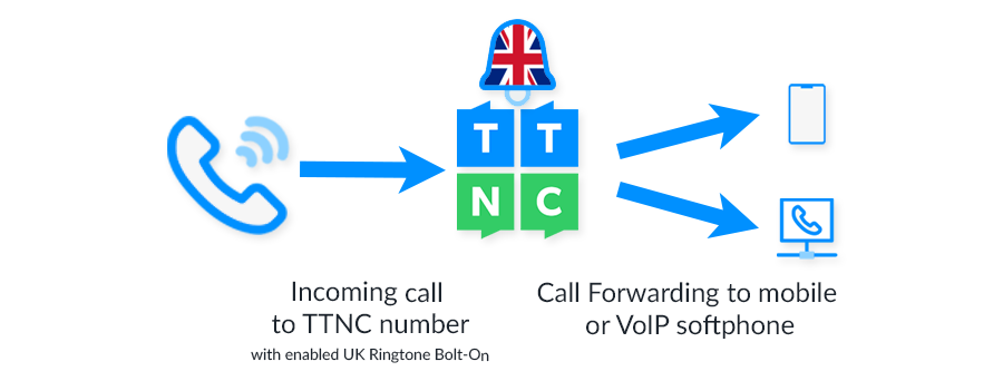 UK Ringtone on TTNC Number