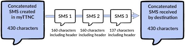 Concatenated_SMS